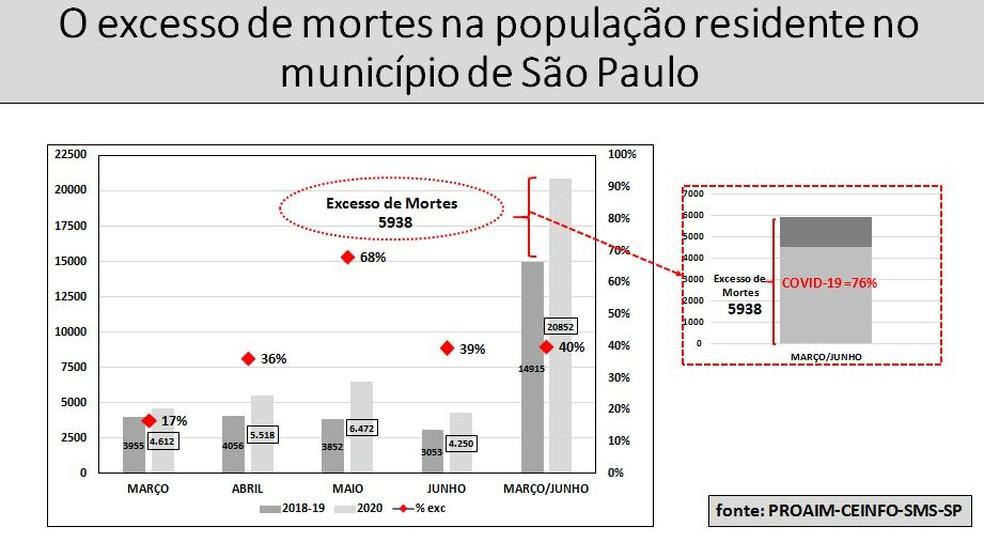 Excesso de mortes na cidade de São Paulo aumentou durante a pandemia do coronavírus. — Foto: Arquivo pessoal