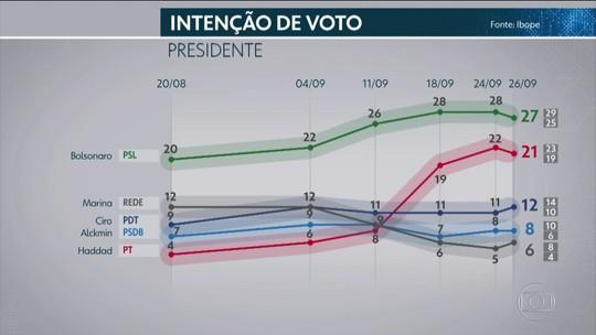 Pesquisa Ibope para presidente: Bolsonaro, 27%; Haddad, 21%; Ciro, 12%; Alckmin, 8%; Marina, 6%