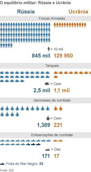 rússia x ucrânia (Foto: BBC)