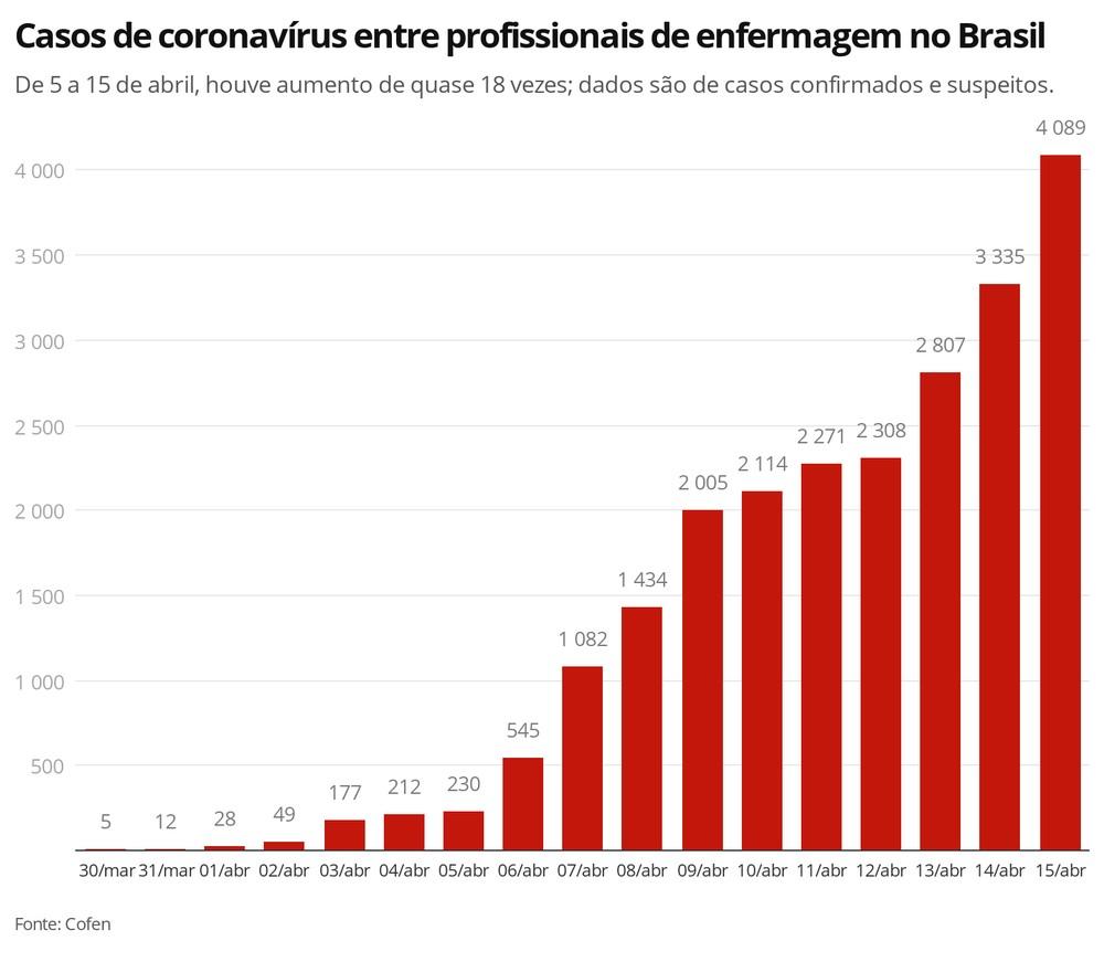 w4emf casos de coronav rus entre profissionais de enfermagem no brasil