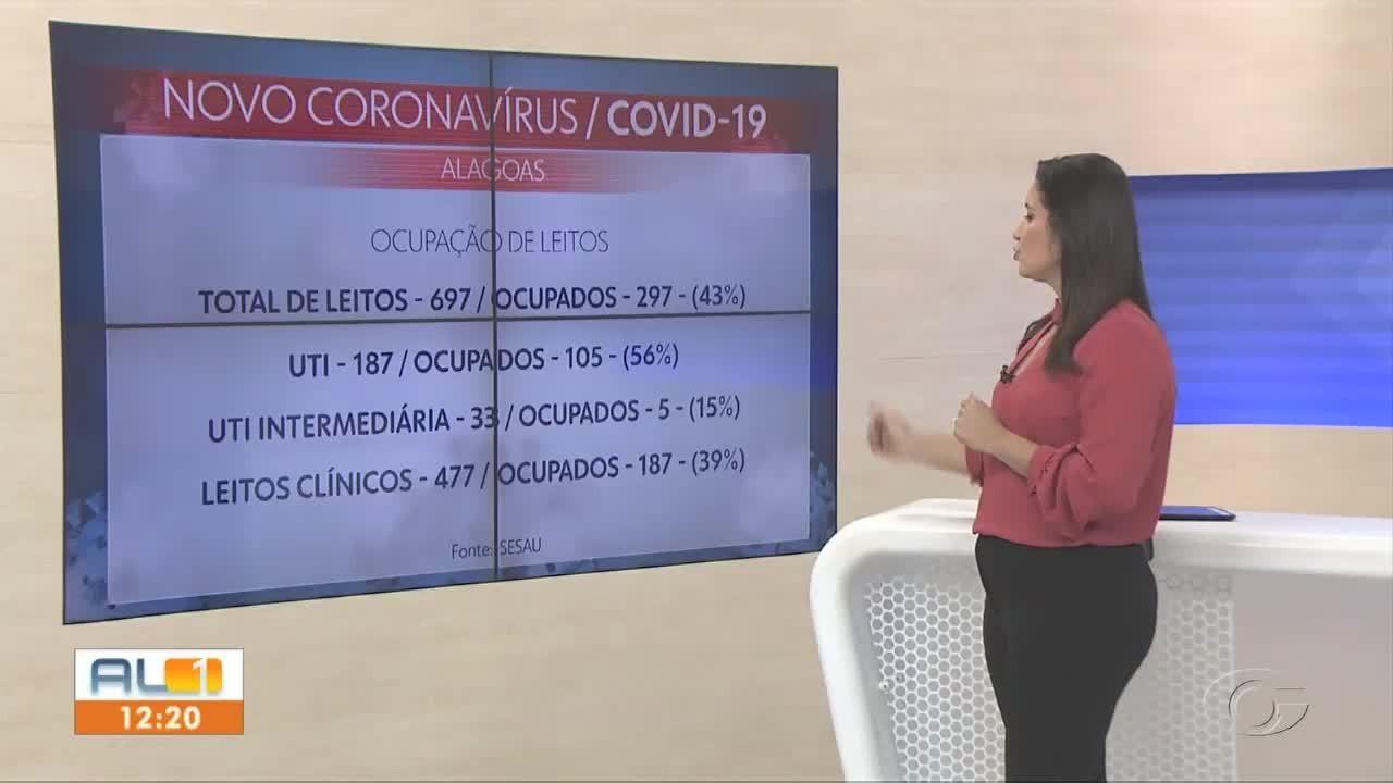 Taxa de ocupação dos leitos de UTI para tratamento da Covid-19 em AL é de 56%