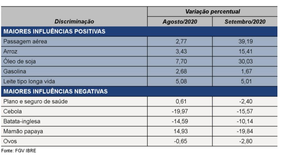 Destaques de setembro do Índice de Preços ao Consumidor - Classe 1 (IPC-C1) — Foto: Divulgação/FGV