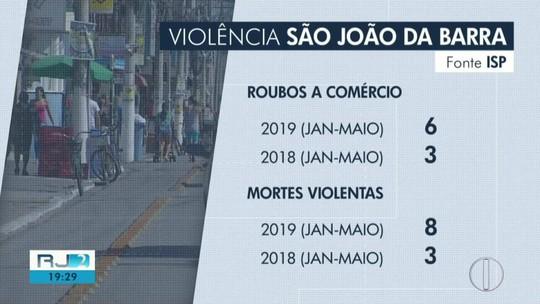 São João da Barra registra dois homicidios e quatro assaltos a comércio em uma semana
