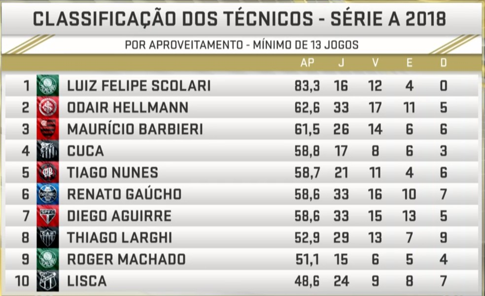 OBS: jogo Santos x Chapecoense, nesta segunda, completa rodada #33 — Foto: Reprodução/SporTV
