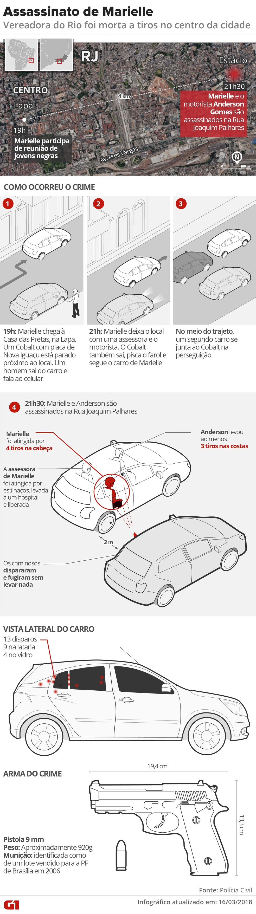 Infográfico mostra como ocorreu o assassinato de Marielle Franco e Anderson Gomes, segundo as investigações (Foto: Alexadre Mauro, Betta Jaworski, Igor Estrella, Juliane Monteiro e Karina Almeida/G1)