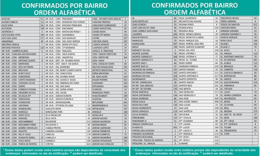 Covid-19: Montes Claros registra mais 12 mortes e o total chega a 329; veja a localização dos casos por bairros