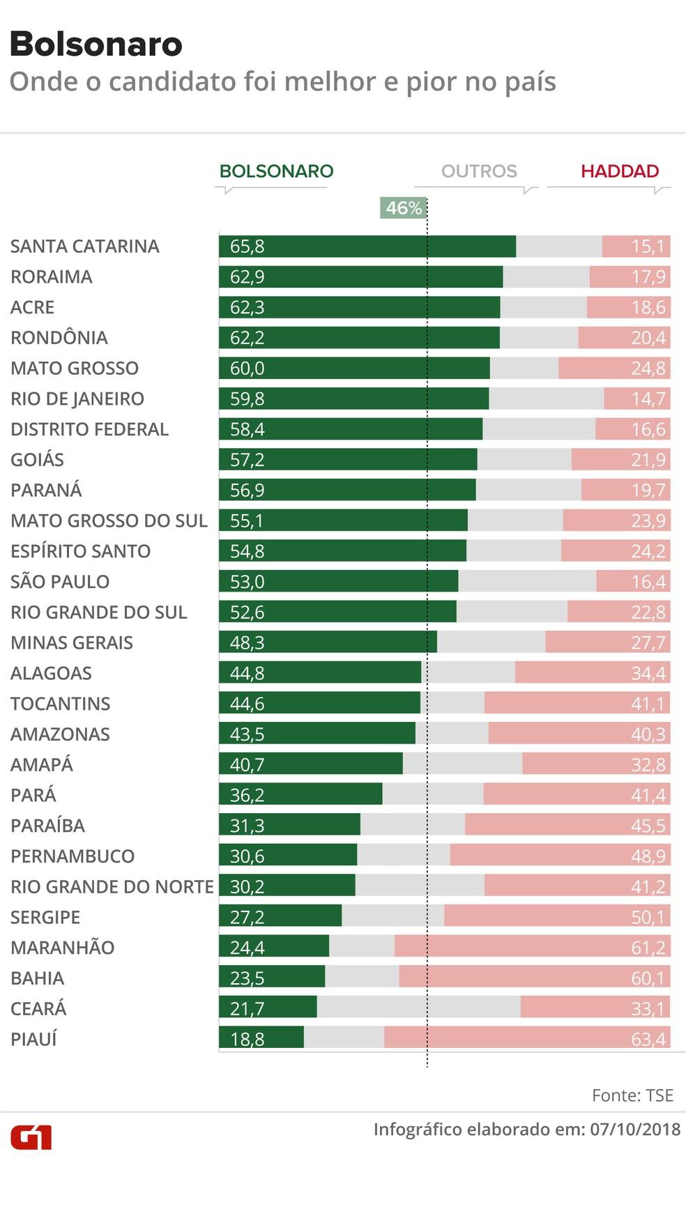 Percentual de votos válidos de Bolsonaro e Haddad nos estados — Foto: Rodrigo Cunha/G1