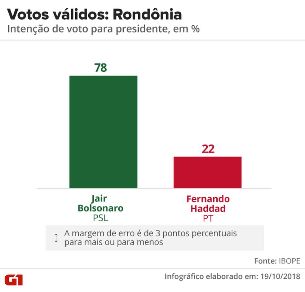 Pesquisa Ibope - 2º turno - Rondônia - votos válidos no estado — Foto: Arte/G1