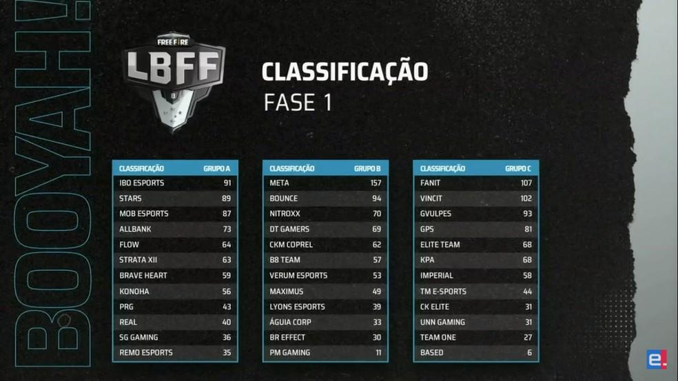 Lbff Serie B 2020 Meta Faz Dobradinha E Dispara No Grupo B Free Fire Ge