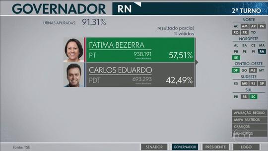 Fátima Bezerra (PT) é eleita nova governadora do Rio Grande do Norte