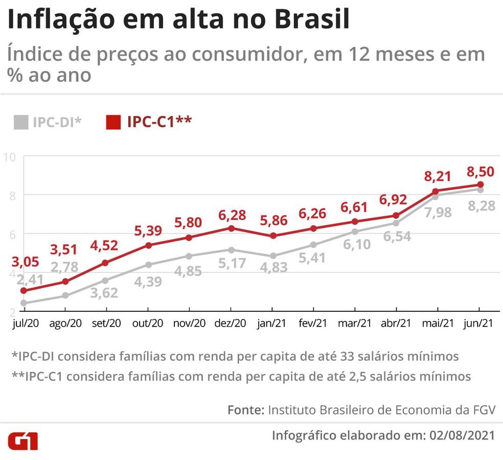 Inflação em alta no Brasil — Foto: G1
