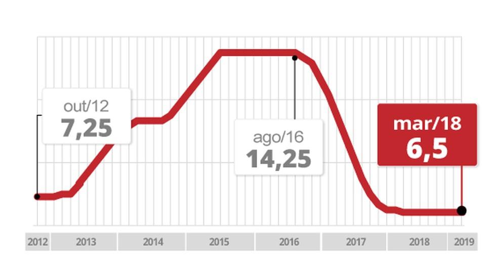Taxa básica de juros está estável em 6,5% desde março de 2018 — Foto: Arte/G1