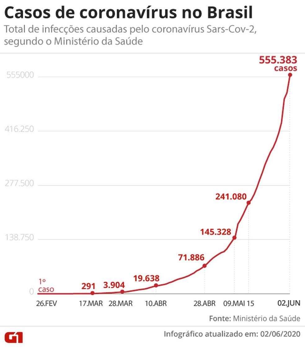 Casos de coronavírus no Brasil em 2 de junho — Foto: G1