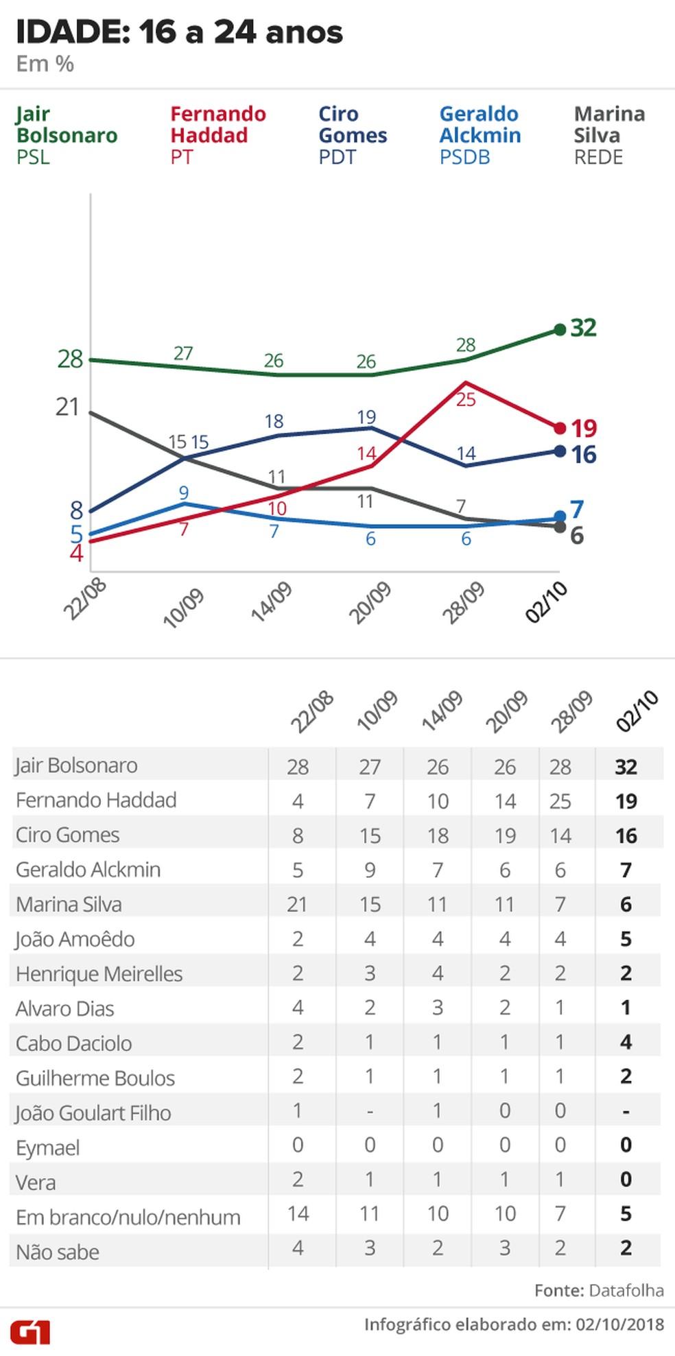 Pesquisa Datafolha - 2 de outubro - intenção de voto por segmentos - idade 16 a 24 anos — Foto: Arte/G1