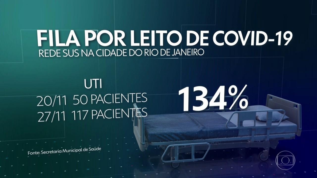 Mais de 270 pacientes esperam por internação na cidade do Rio