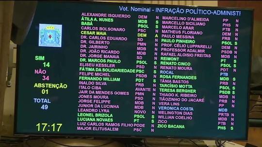Câmara do Rio rejeita impeachment do prefeito Marcelo Crivella