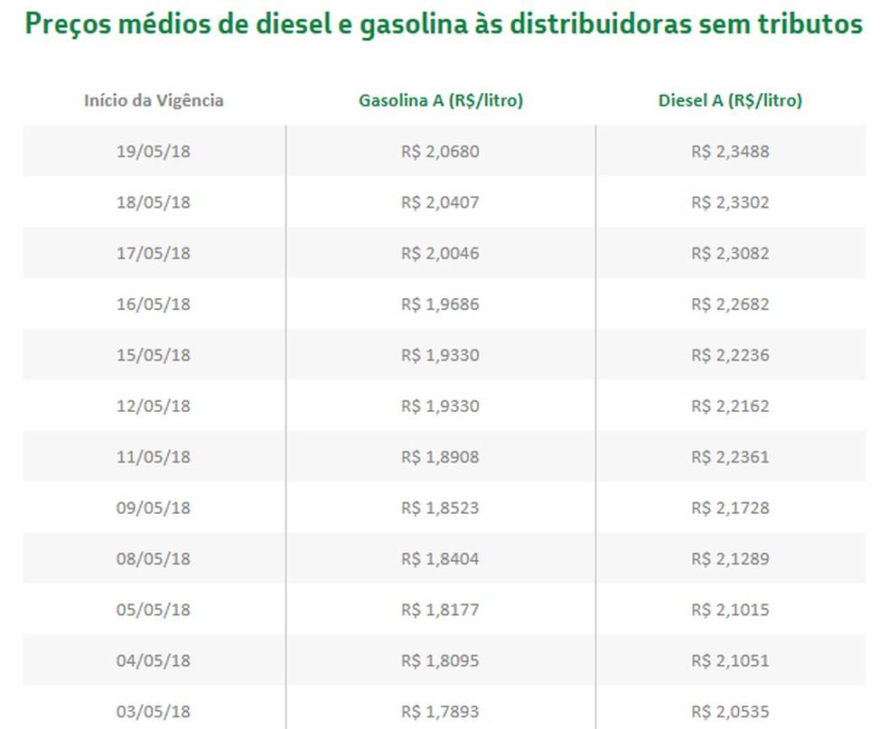 Evolução dos preços cobrados pela Petrobras nas refinarias nos últimos dias (Foto: Divulgação)