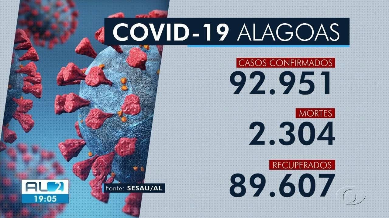 Alagoas confirma 136 casos e três mortes por Covid-19 em 24 h