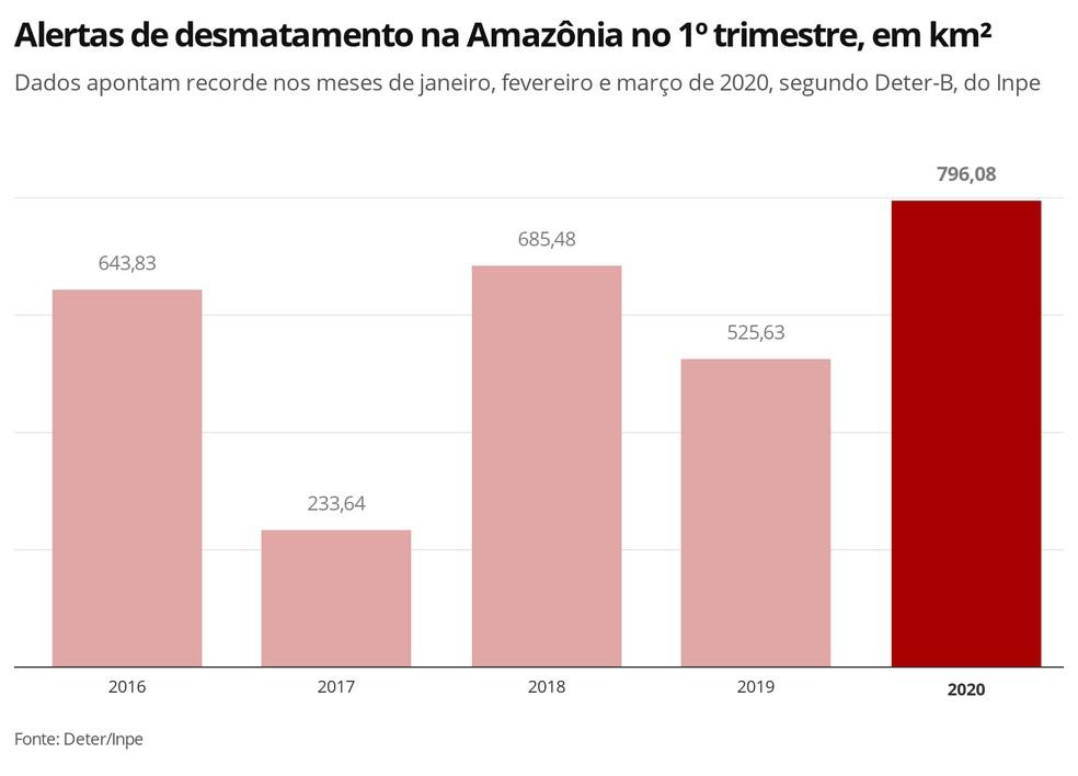 Alertas de desmatamento na Amazônia nos primeiros trimestres de 2016 a 2020 apontam recorde em sinais de devastação nos meses de janeiro, fevereiro e março deste ano. — Foto: G1