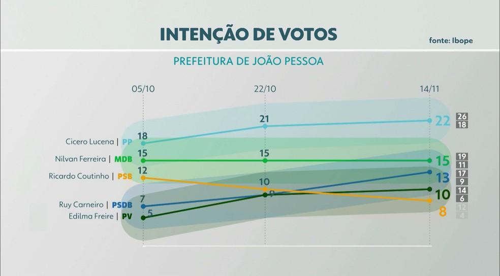 Intenção de voto em João Pessoa, de acordo com terceira pesquisa do Ibope — Foto: TV Cabo Branco/Reprodução