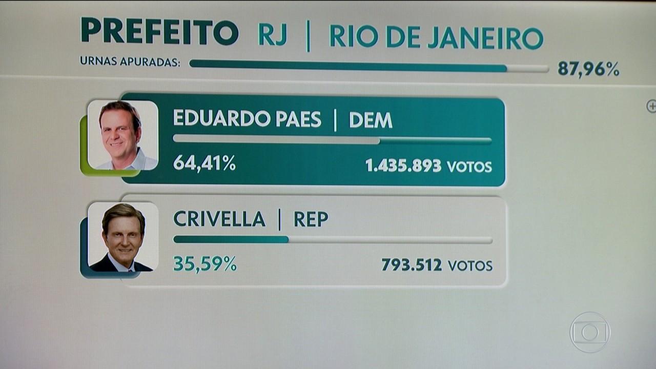 Com 64,41% dos votos, Eduardo Paes (DEM) é eleito prefeito do Rio