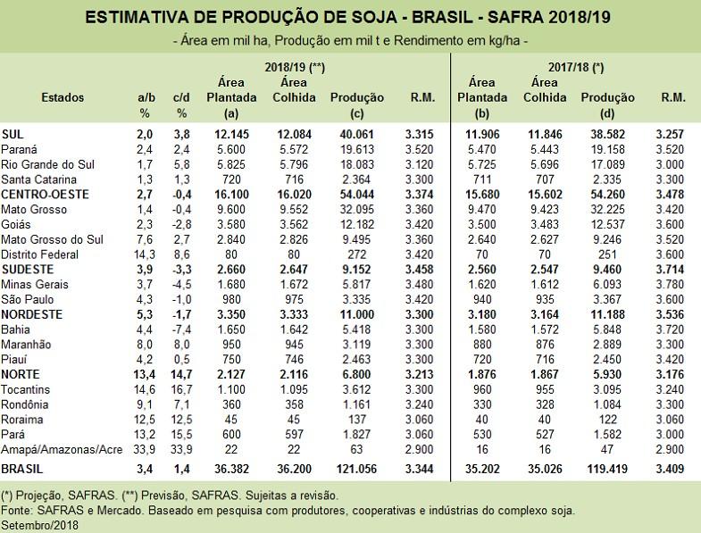 tabela-safras-soja-setembro18 (Foto: Safras e Mercado)