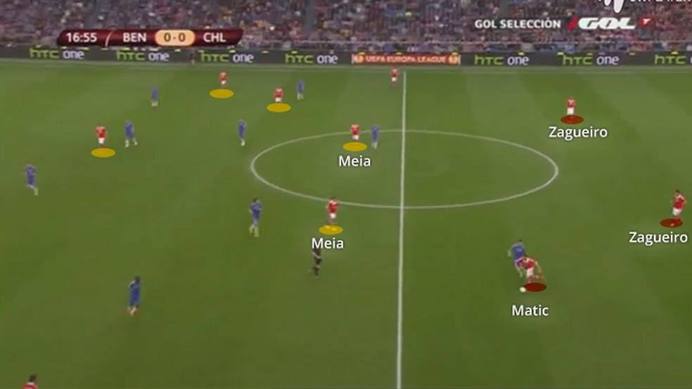Benfica propondo o jogo: Matic mais recuado e meias próximos — Foto: Leonardo Miranda