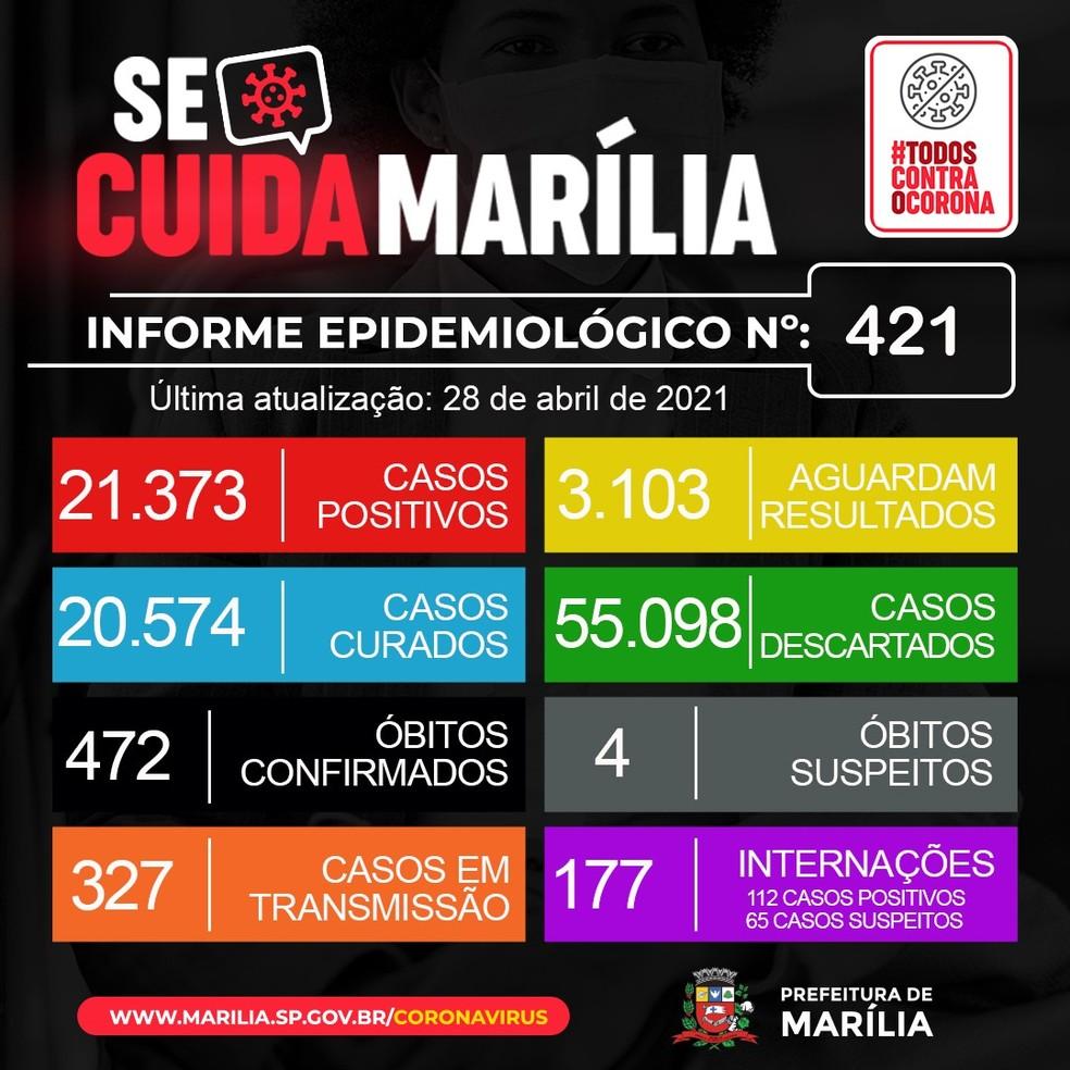 Marília soma 472 mortes por coronavírus — Foto: Prefeitura de Marília/Divulgação