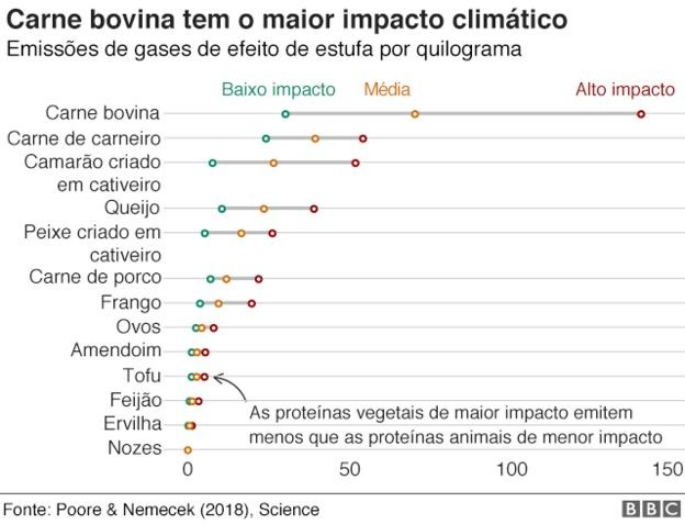 Gráfico 6 (Foto: BBC)