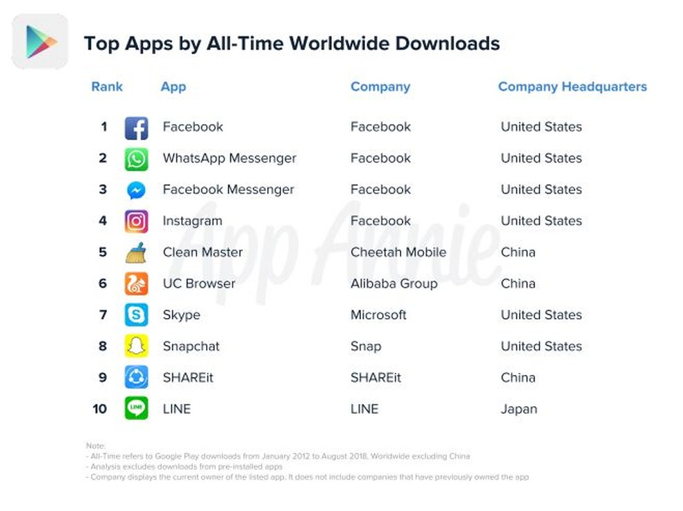 Ranking dos apps mais baixados na loja do Google — Foto: Divulgação/App Annie