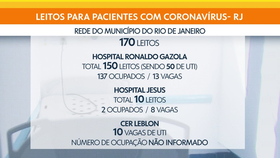 Ocupação de leitos na rede municipal do Rio — Foto: Bom Dia Rio