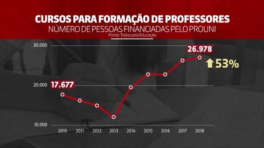 Cresce a participação da educação a distância entre o total de bolsas do  Prouni para futuros professores