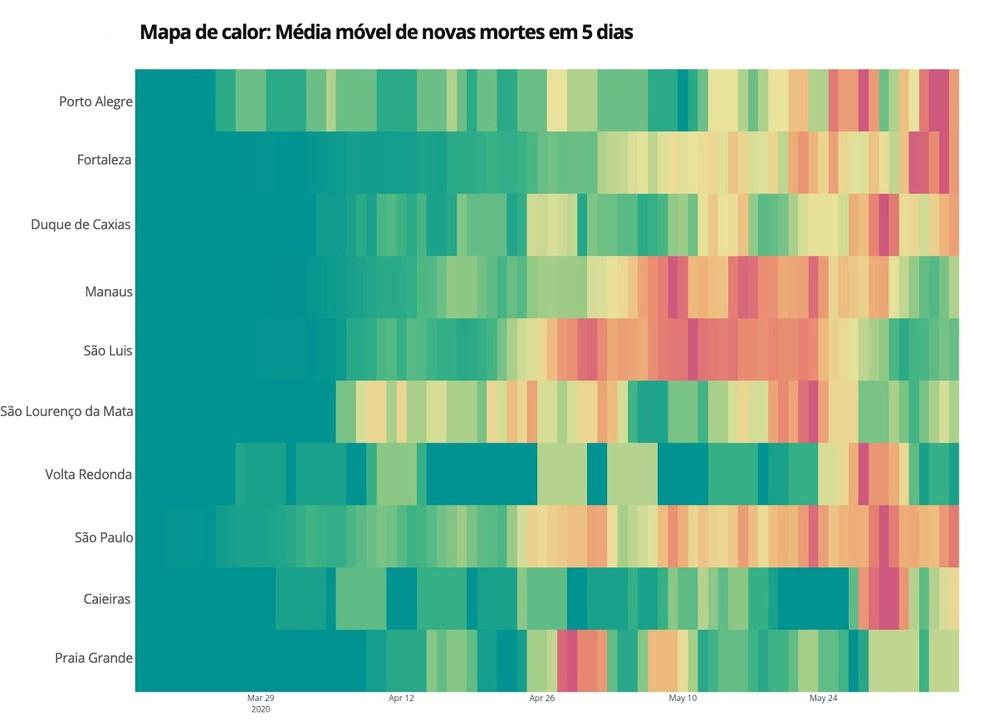 Mapa de calor: Média móvel de novas mortes em 5 dias — Foto: Farol Covid - Impulso/Instituto Arapyaú/InLoco