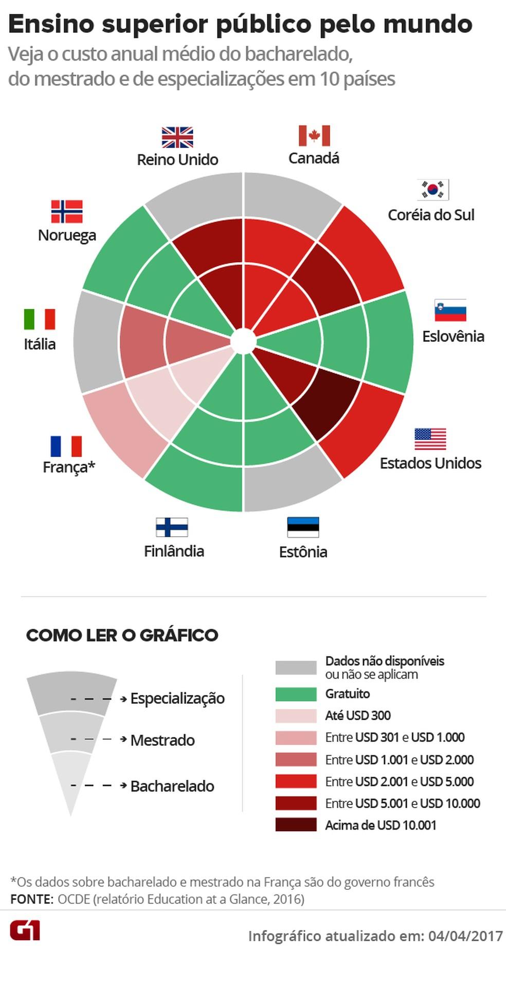 Gráfico compara os custos de cursos de bacharelado, mestrado e especialização lato sensu em dez países, de acordo com a faixa de preços cobrados dos estudantes (Foto: Editoria de Arte/G1)