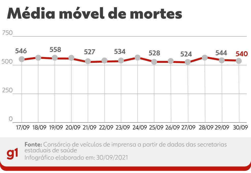 Evolução da média móvel de óbitos por Covid no Brasil nos últimos 14 dias. A variação percentual leva em conta a comparação entre os números das duas pontas do período — Foto: Editoria de Arte/G1