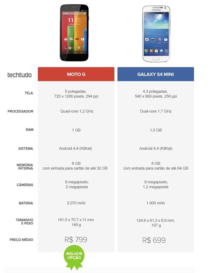 Tabela comparativa de especificações entre Moto G e Galaxy S4 Mini (Foto: Arte/TechTudo)