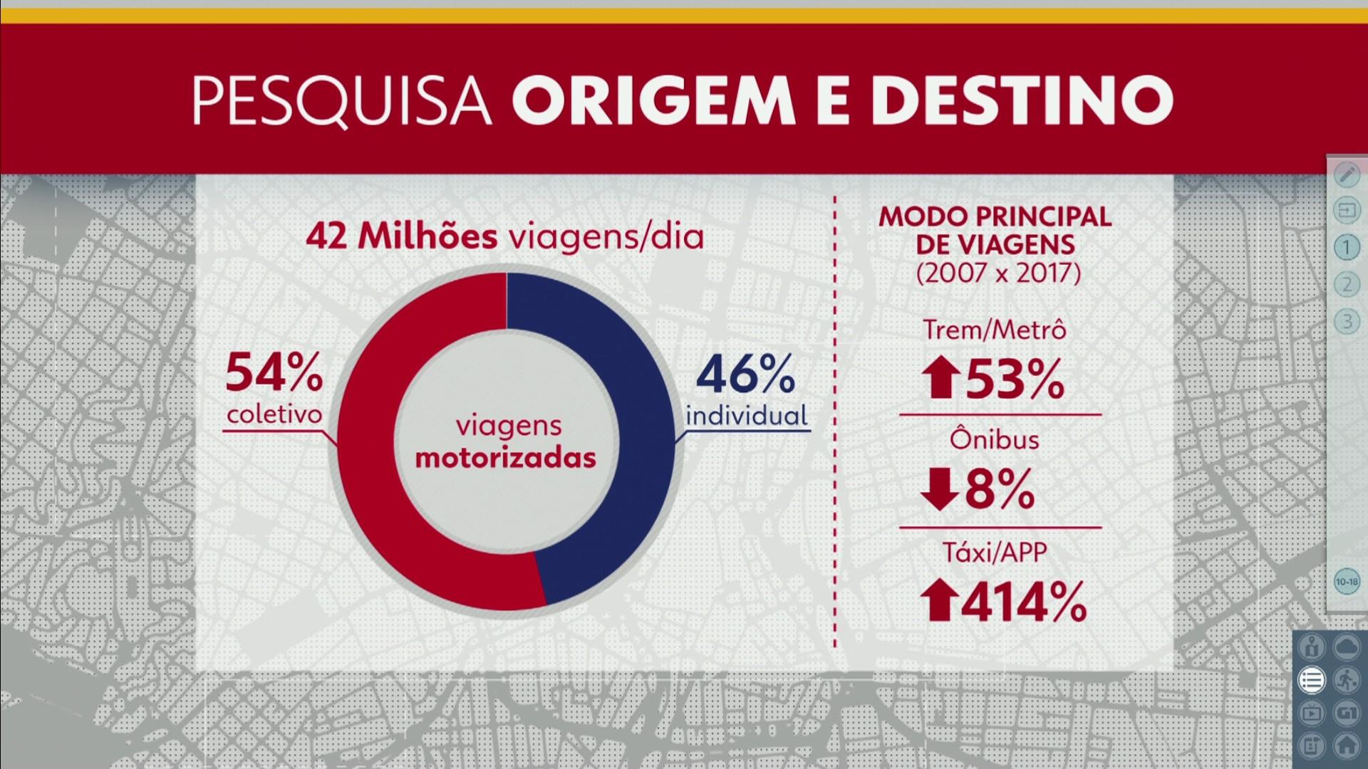 8880181f76cf São mais de 5 milhões de deslocamentos entre 12h e 13h em São Paulo. Região  da Berrini é a mais movimentada. Pesquisa origem e destino TV  Globo/Reprodução ...