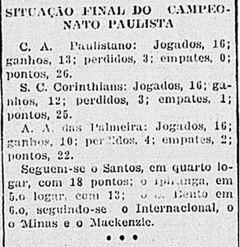 Classificação final do Campeonato Paulista de 1918 — Foto: Reprodução/Correio Paulistano