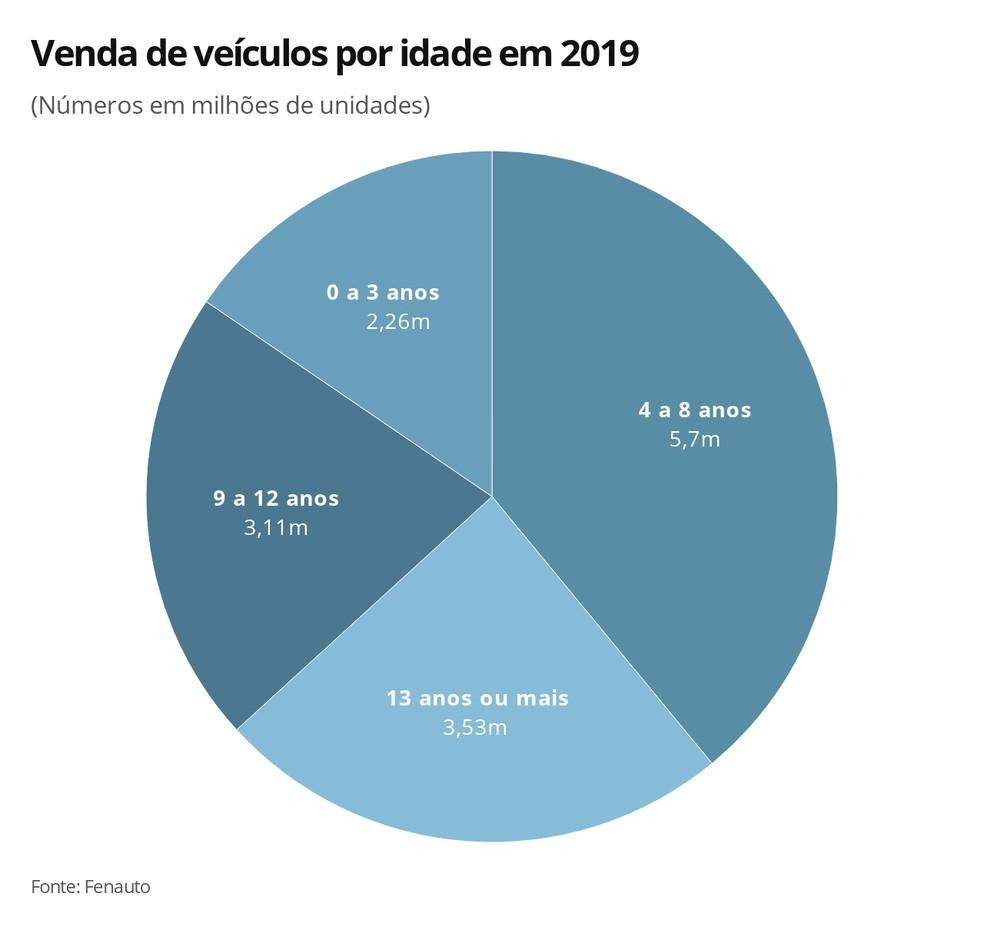 Vendas de veículos por idade em 2019 — Foto: G1 Carros