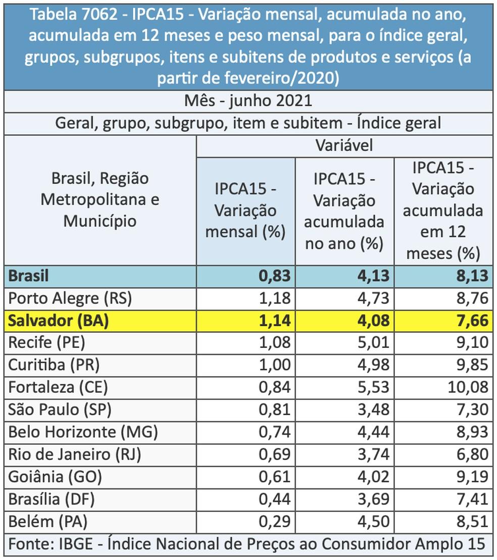 IPCA-15 de junho para o Brasil e cada uma das áreas pesquisadas. — Foto: IBGE/Divulgação