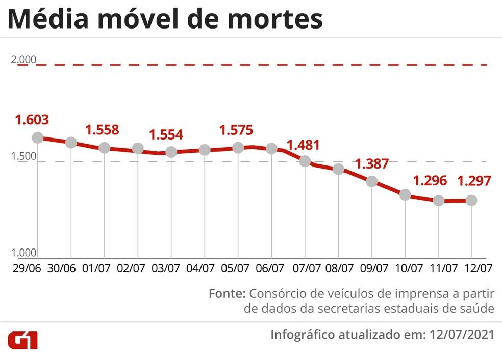 Evolução da média móvel de óbitos por Covid no Brasil nos últimos 14 dias. Variação percentual leva em conta os números das duas pontas do período — Foto: Editoria de Arte/G1