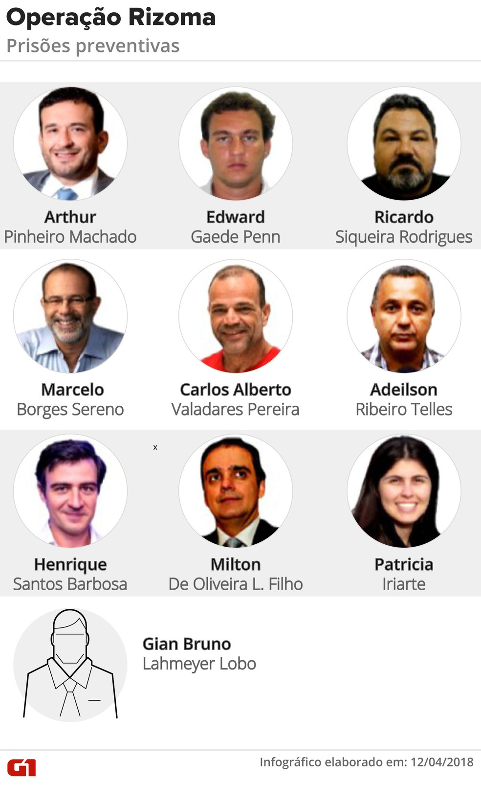 Alvos de prisão preventiva na Operação Rizoma (Foto: Infografia: G1 Rio)