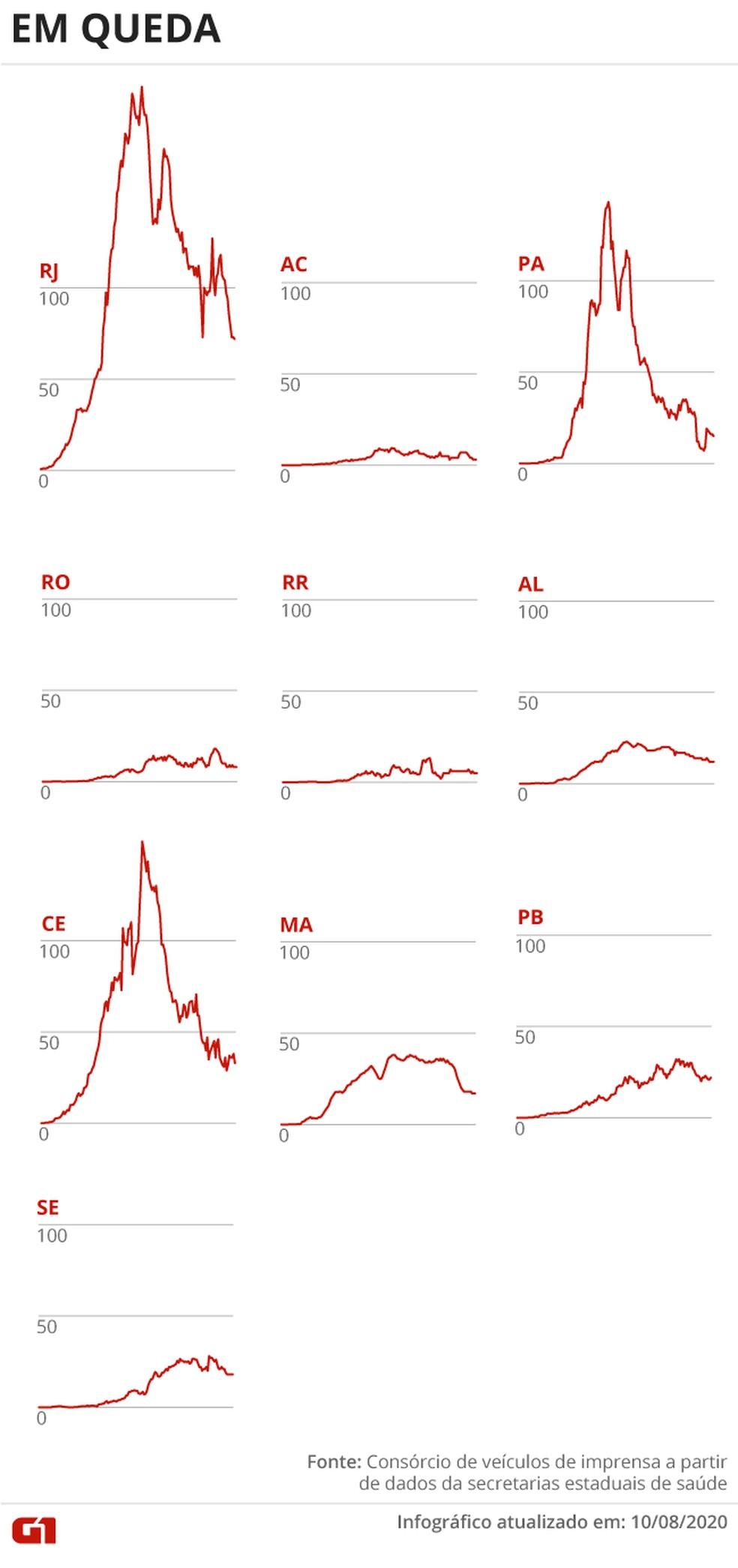 Estados com a média de mortes caindo — Foto: Arte G1