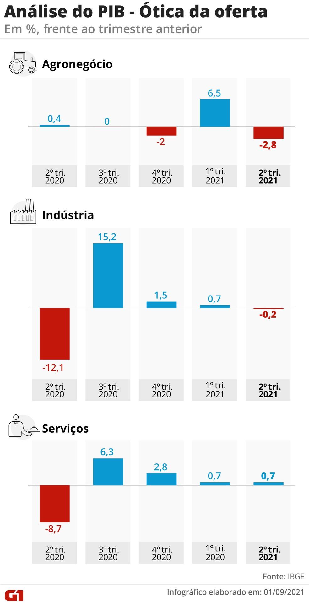 PIB pela ótica dos setores da economia — Foto: Elcio Horiuchi e Guilherme Luiz Pinheiro/G1