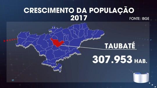 Com mais de 2,8 milhões de habitantes, Vale e região bragantina crescem acima da média do país, aponta IBGE