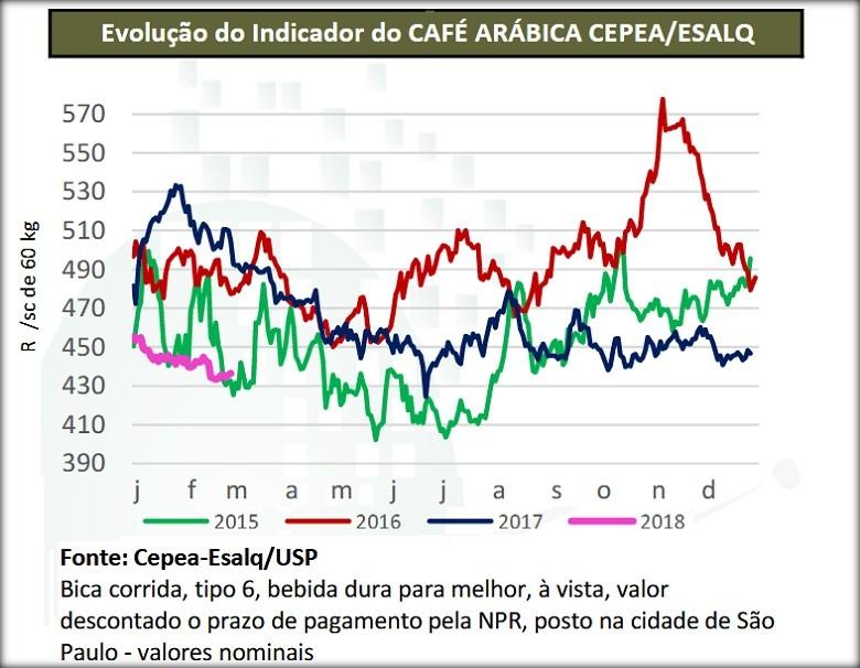 Evolução do indicador do Café Arábica Cepea/ESALQ (Foto: Redação Globo Rural)