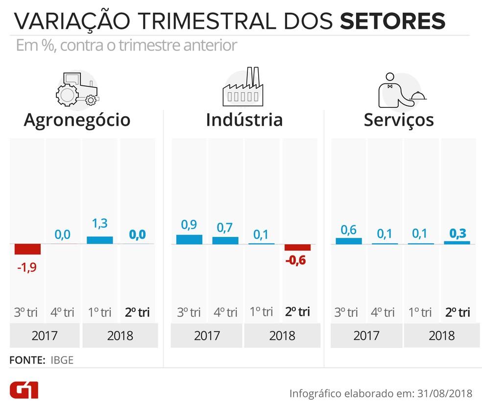 Variação trimestral dos setores do PIB no 2º trimestre de 2018 (Foto: Juliane Monteiro/G1)