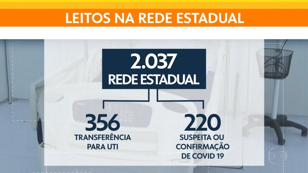 Apenas na rede estadual, 356 pessoas estão na fila por um leito de UTI — Foto: Reprodução/ TV Globo