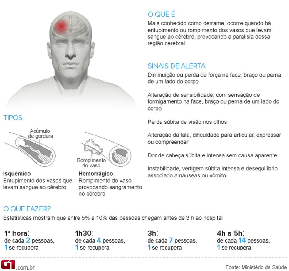 Sintomas e tempo para busca de tratamento após derrame (Foto: Arte/G1)