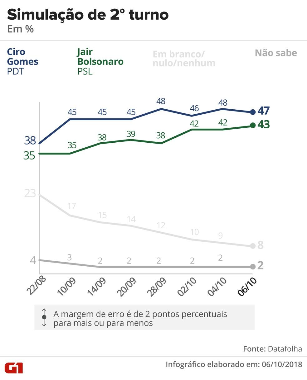 Pesquisa Datafolha - 6 de outubro - simulação de segundo turno entre Ciro e Bolsonaro — Foto: Arte/G1
